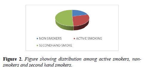 allergy-immunology-active-smokers