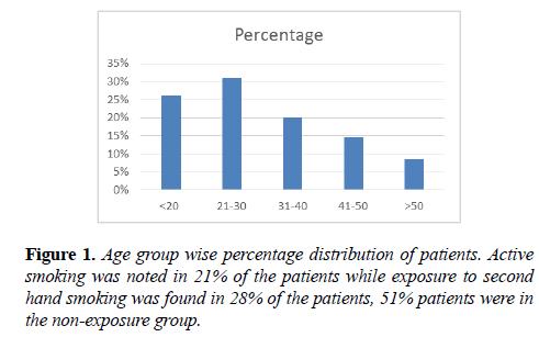 allergy-immunology-percentage-distribution