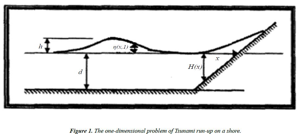 applied-mathematics-statistical-applications-Tsunami-run