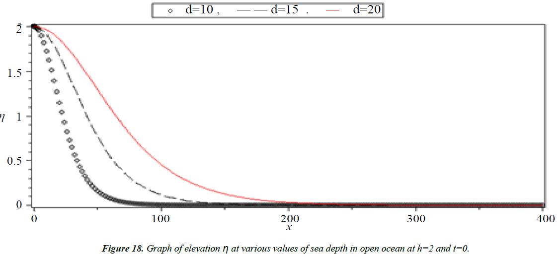 applied-mathematics-statistical-applications-ocean