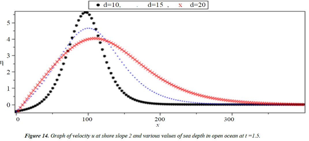 applied-mathematics-statistical-applications-open-ocean