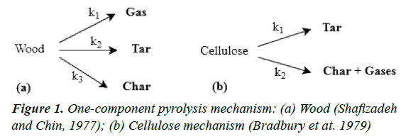 archives-of-industrial-biotechnology-pyrolysis-mechanism