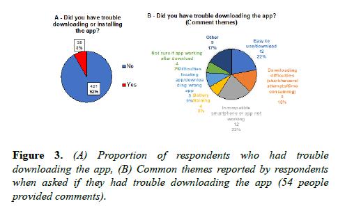 biochemistry-biotechnology-respondents