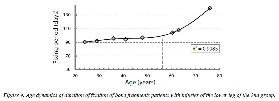 biology-medicine-case-report-Age-dynamics
