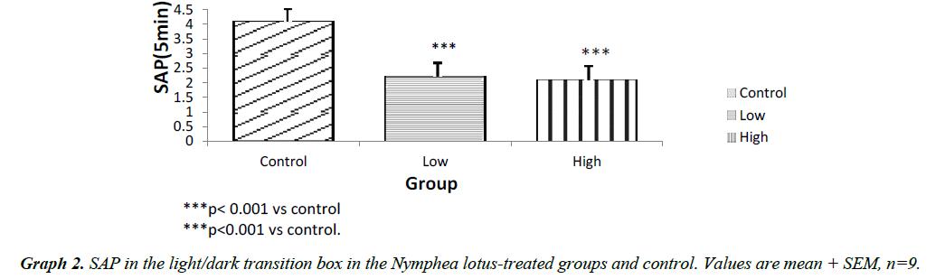 biology-medicine-case-report-Nymphea