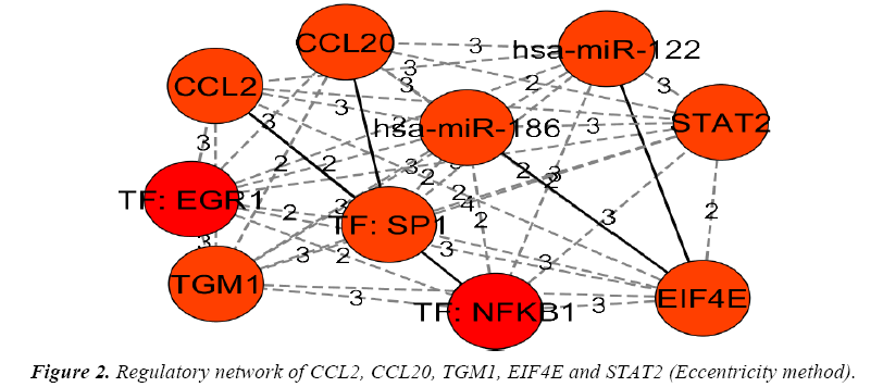 biology-medicine-case-report-Regulatory-network