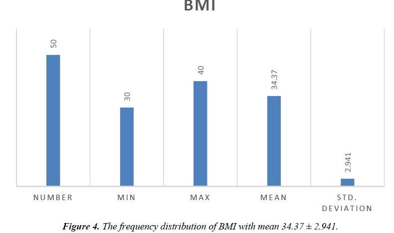 biology-medicine-case-report-distribution-BMI