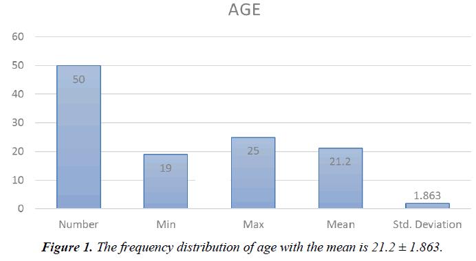 biology-medicine-case-report-distribution-age