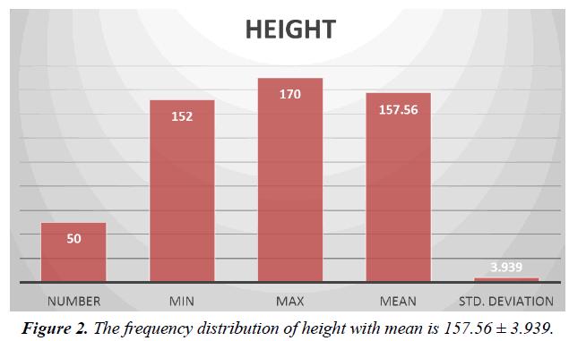 biology-medicine-case-report-distribution-height