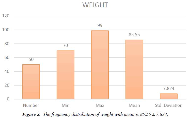 biology-medicine-case-report-distribution-weight