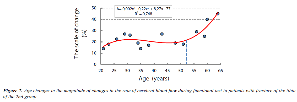 biology-medicine-case-report-magnitude-changes