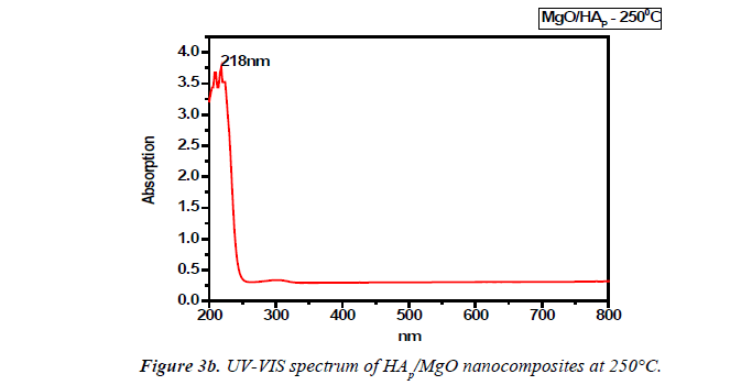 biology-medicine-case-report-spectrum-nanocomposites