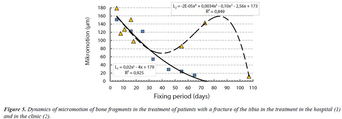 biology-medicine-case-report-treatment-patients