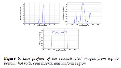 biomedical-imaging-bioengineering-Line-profiles
