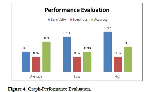 biomedical-imaging-bioengineering-Performance