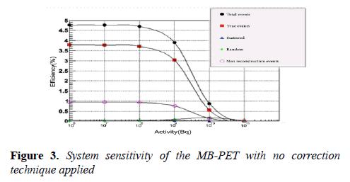 biomedical-imaging-bioengineering-System-sensitivity