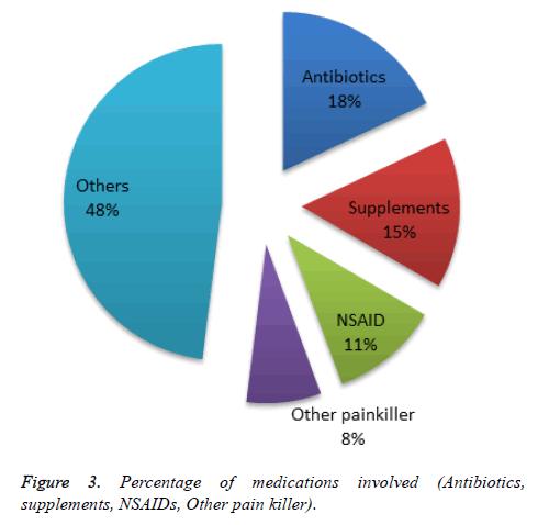 biomedical-pharmaceutical-sciences-Antibiotics
