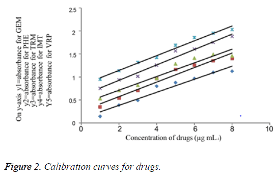 biomedical-pharmaceutical-sciences-curves