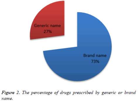 biomedical-pharmaceutical-sciences-percentage