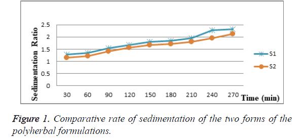 biomedical-pharmaceutical-sciences-sedimentation