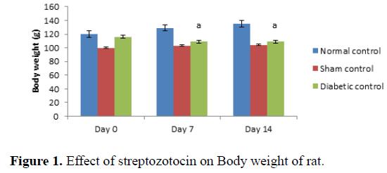 biomedical-pharmaceutical-sciences-streptozotocin