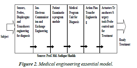 case-reports-in-surgery-invasive-procedures-medical