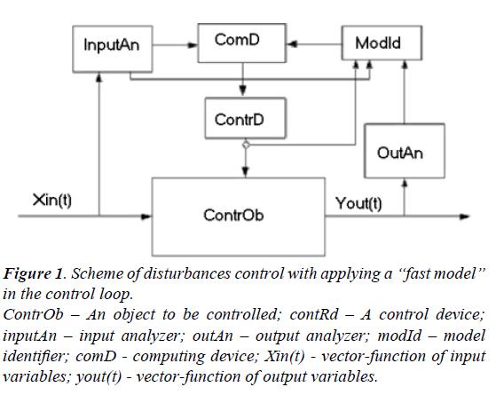 chemical-technology-applications-disturbances-control