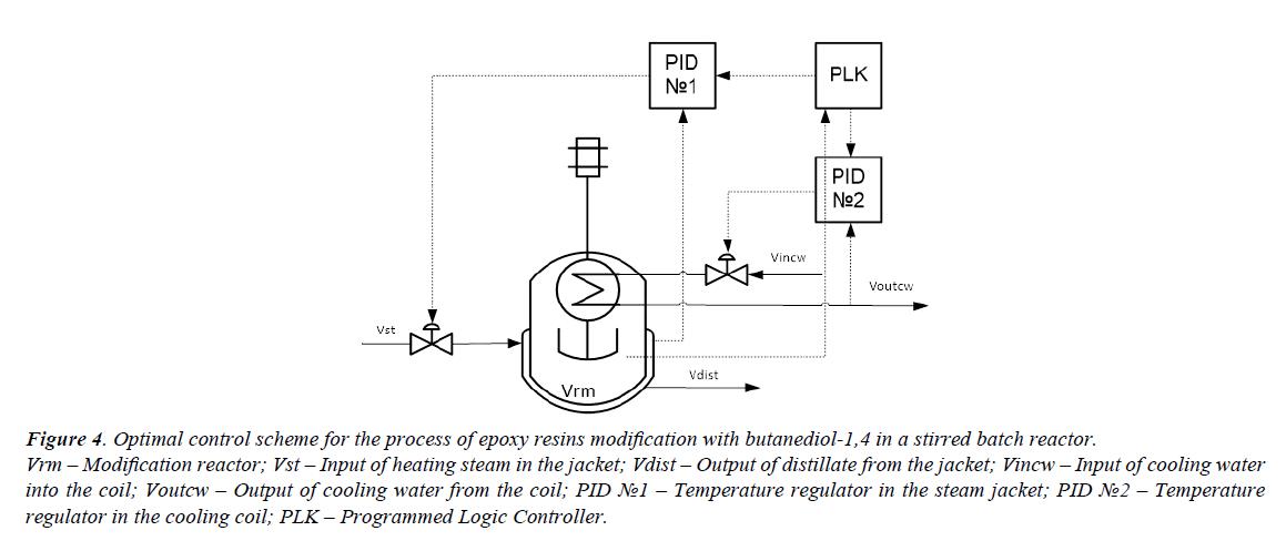 chemical-technology-applications-epoxy-resins-modification