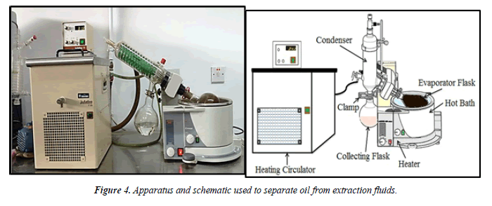 chemical-technology-applications-extraction
