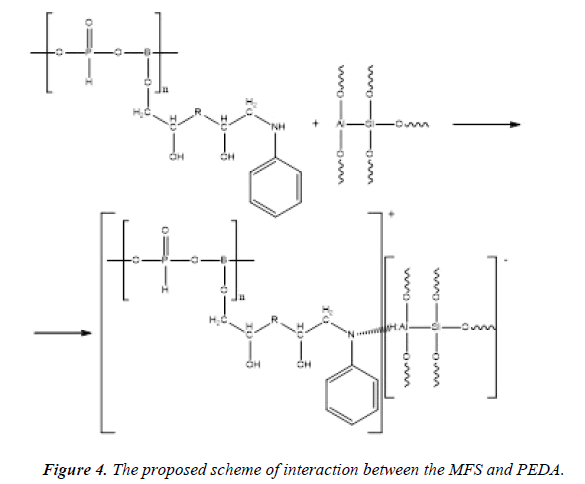 chemical-technology-applications-interaction