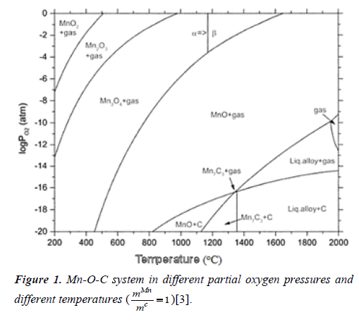 chemical-technology-applications-partial-oxygen