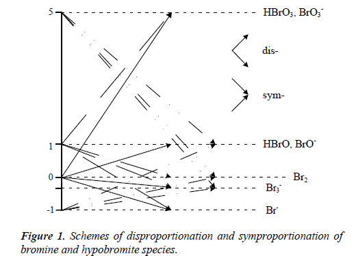 chemical-technology-applications-symproportionation