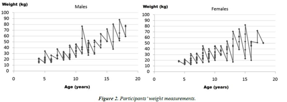 child-adolescent-health-weight