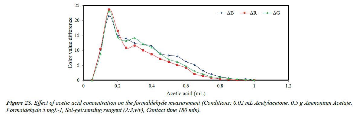 clinical-experimental-toxicology-ammonium-formaldehyde-measurement