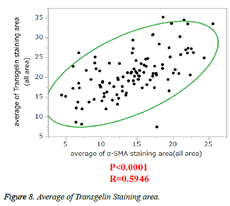 clinical-oncology-Average-Transgelin