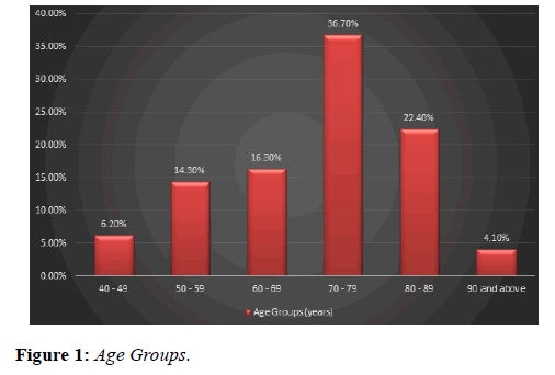 clinical-ophthalmology-Age-Groups