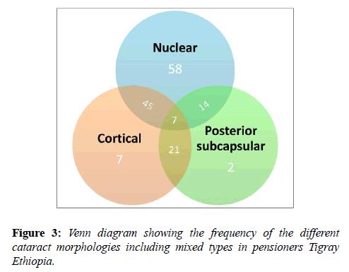 clinical-ophthalmology-vision-science-Venn-diagram