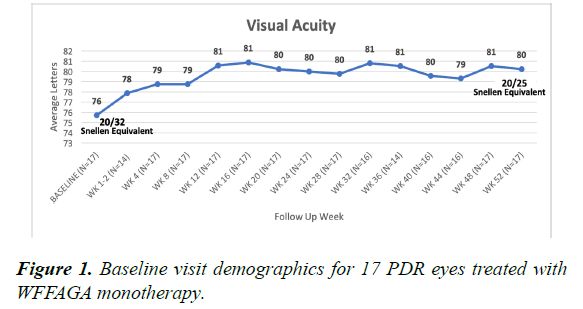 clinical-ophthalmology-vision-science-demographics