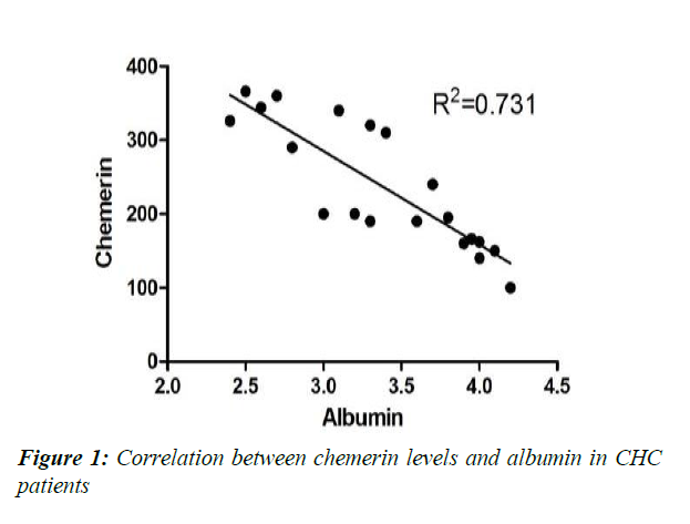 clinical-pathology-research-chemerin-levels