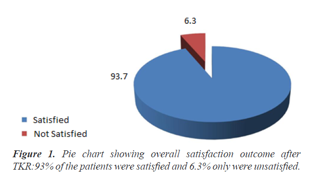 clinical-research-satisfaction-outcome