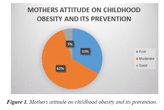 current-pediatric-research-Mothers-attitude