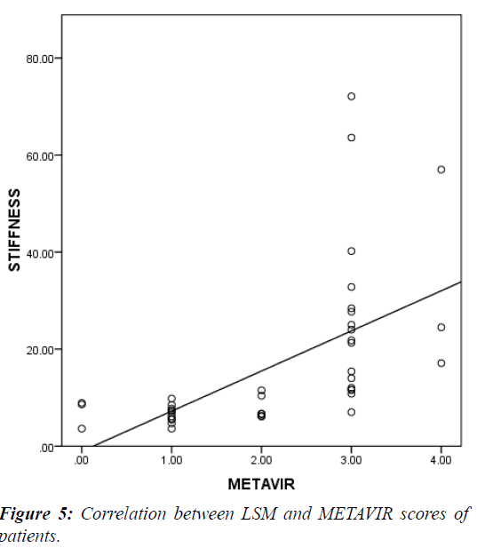 current-pediatrics-Correlation-between