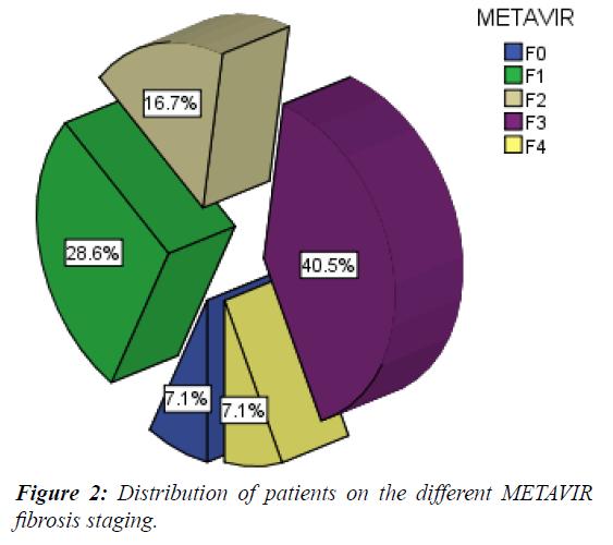 current-pediatrics-Distributiun-patients