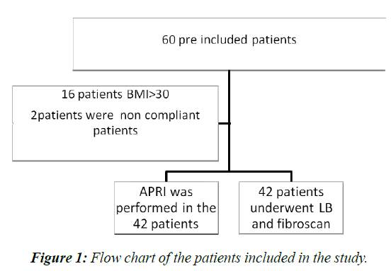 current-pediatrics-Flow-chart
