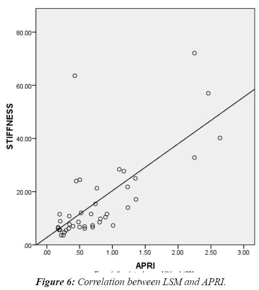 current-pediatrics-LSM-APRI