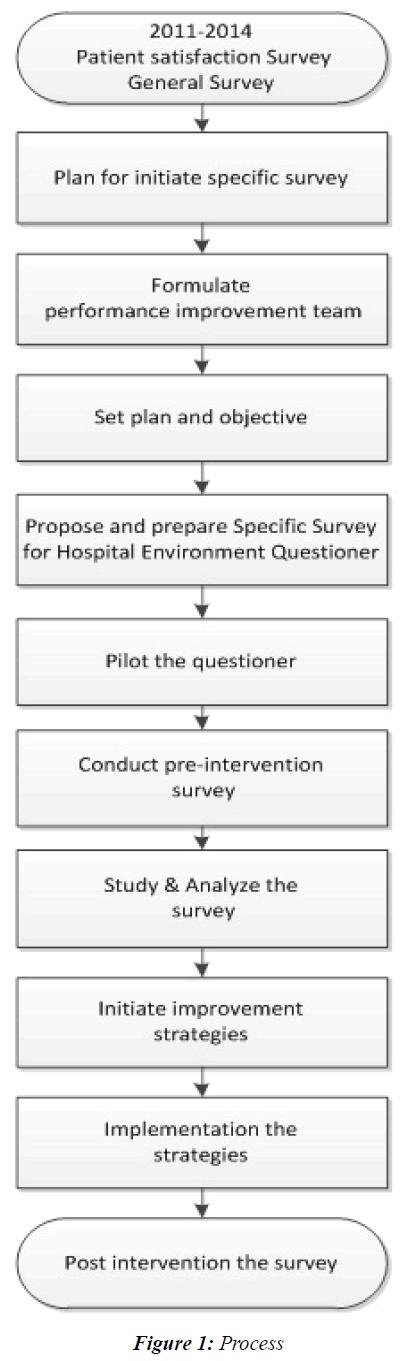 current-pediatrics-Process