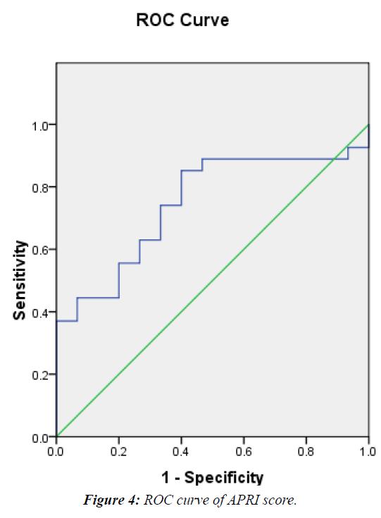 current-pediatrics-ROC-curve-APRI