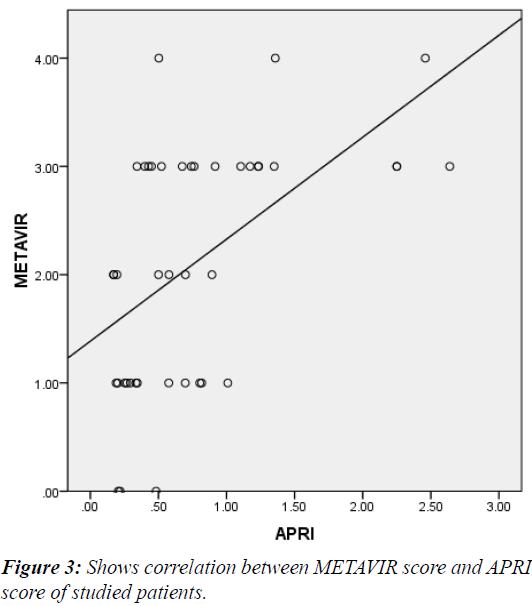 current-pediatrics-Shows-correlation