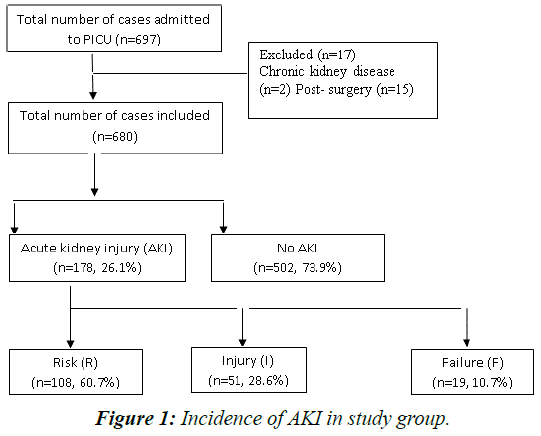 current-pediatrics-study-group