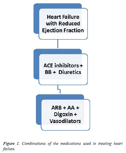 current-trends-cardiology-Combinations-medications